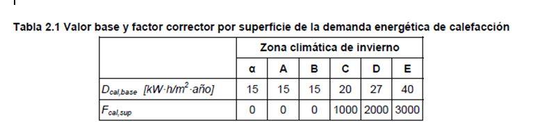 Valor base y factor corrector por superficie de la demanda energética de calefacción