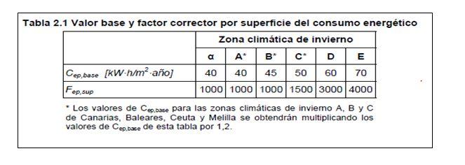 Valor base y factor corrector